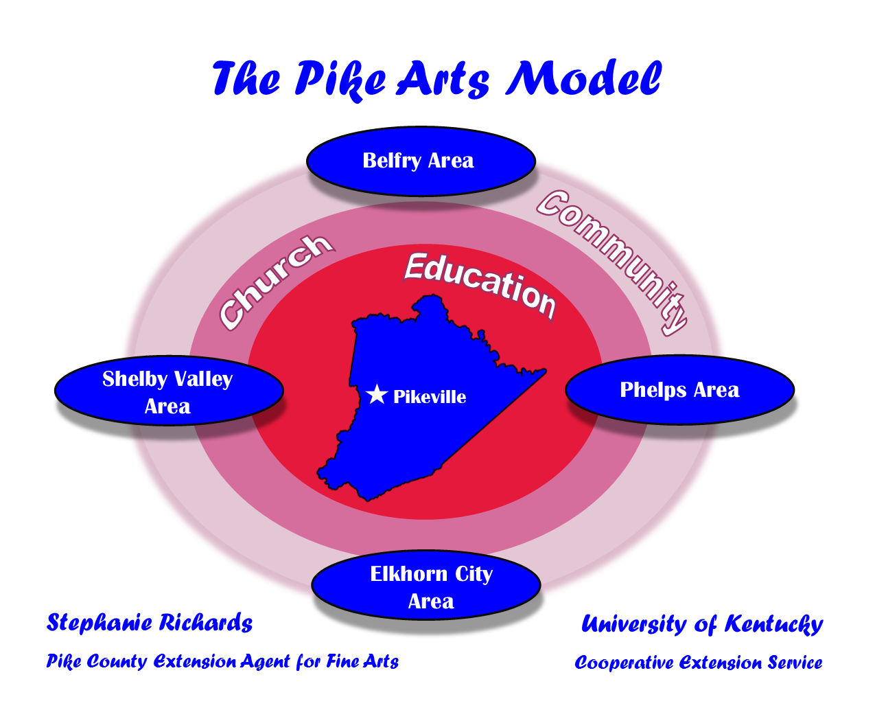 Pike Arts model graph